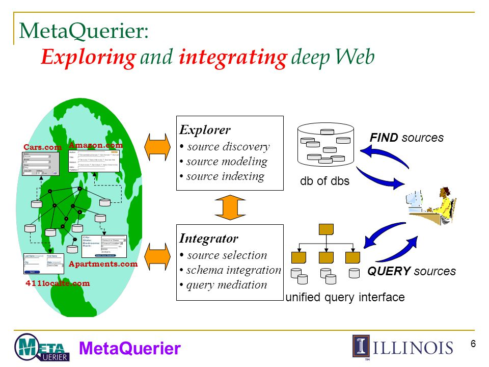 MetaQuerier 6 MetaQuerier: Exploring and integrating deep Web Explorer source discovery source modeling source indexing Integrator source selection schema integration query mediation FIND sources QUERY sources db of dbs unified query interface Amazon.com Cars.com 411localte.com Apartments.com