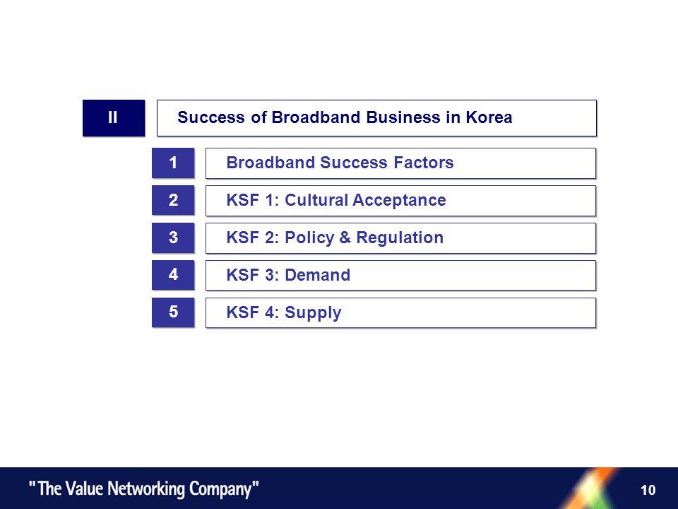 10 1 1 2 2 3 3 Broadband Success Factors II Success of Broadband Business in Korea KSF 1: Cultural Acceptance 4 4 5 5 KSF 2: Policy & Regulation KSF 3