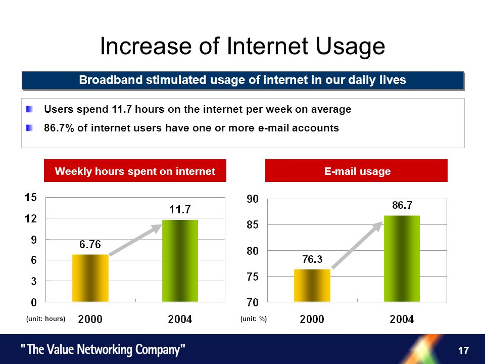 17 Increase of Internet Usage Broadband stimulated usage of internet in our daily lives Users spend 11.7 hours on the internet per week on average 86.7% of internet users have one or more e-mail accounts (unit: hours) Weekly hours spent on internet (unit: %) E-mail usage