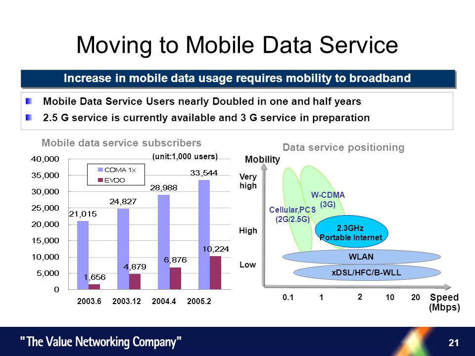 21 Moving to Mobile Data Service 0.1 1 2 20 Low Very high High W-CDMA (3G) Mobility Speed (Mbps) WLAN 2.3GHz Portable Internet xDSL/HFC/B-WLL Cellular,PCS (2G/2.5G) 10 Data service positioning Mobile data service subscribers Increase in mobile data usage requires mobility to broadband 2003.6 2003.12 2004.4 2005.2 (unit:1,000 users) Mobile Data Service Users nearly Doubled in one and half years 2.5 G service is currently available and 3 G service in preparation