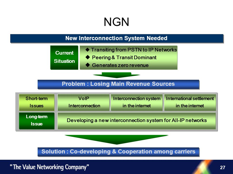 27 NGN Solution : Co-developing & Cooperation among carriers VoIP Interconnection Interconnection system in the internet International settlement in the internet Transiting from PSTN to IP Networks Peering & Transit Dominant Generates zero revenue Current Situation Developing a new interconnection system for All-IP networks Short-term Issues New Interconnection System Needed Problem : Losing Main Revenue Sources Long-term Issue
