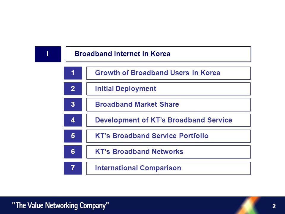 2 1 1 Growth of Broadband Users in Korea 2 2 Initial Deployment 7 7 International Comparison I I Broadband Internet in Korea 3 3 Broadband Market Shar
