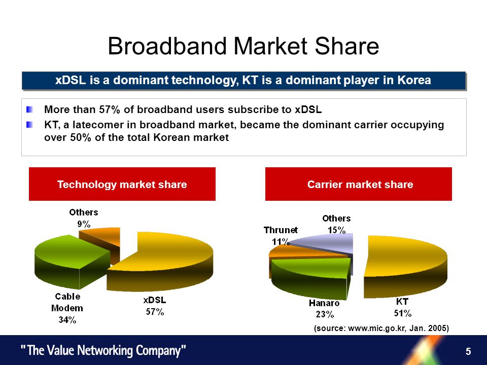 5 Broadband Market Share xDSL is a dominant technology, KT is a dominant player in Korea Technology market share Carrier market share (source: www.mic