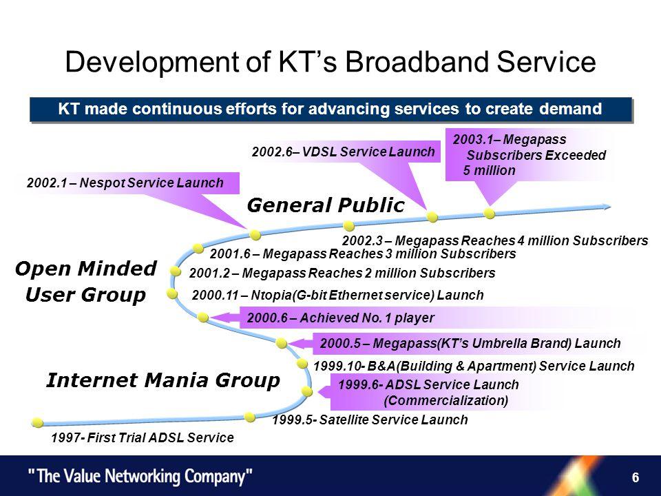 6 Development of KTs Broadband Service 2000.5 – Megapass(KTs Umbrella Brand) Launch 2002.1 – Nespot Service Launch 1999.5- Satellite Service Launch 20