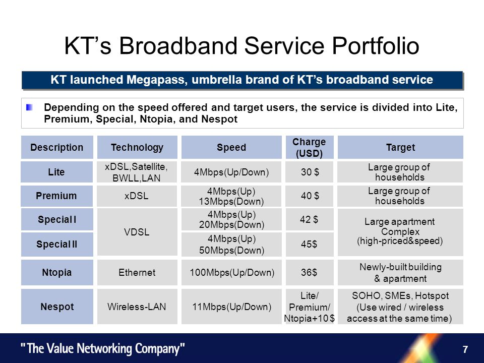 7 KTs Broadband Service Portfolio KT launched Megapass, umbrella brand of KTs broadband service Depending on the speed offered and target users, the service is divided into Lite, Premium, Special, Ntopia, and Nespot Special I 4Mbps(Up) 20Mbps(Down) 42 $ Ntopia Nespot DescriptionSpeed Charge (USD) TargetTechnology Premium Lite Special II 4Mbps(Up/Down) 30 $ Large group of households xDSL,Satellite, BWLL,LAN Large apartment Complex (high-priced&speed) 100Mbps(Up/Down)36$ Newly-built building & apartment 11Mbps(Up/Down) Lite/ Premium/ Ntopia+10 $ SOHO, SMEs, Hotspot (Use wired / wireless access at the same time) 4Mbps(Up) 13Mbps(Down) 40 $ Large group of households xDSL VDSL Ethernet Wireless-LAN 4Mbps(Up) 50Mbps(Down) 45$