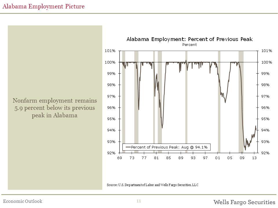 Economic Outlook 11 Alabama Employment Picture Nonfarm employment remains 5.9 percent below its previous peak in Alabama Source: U.S.