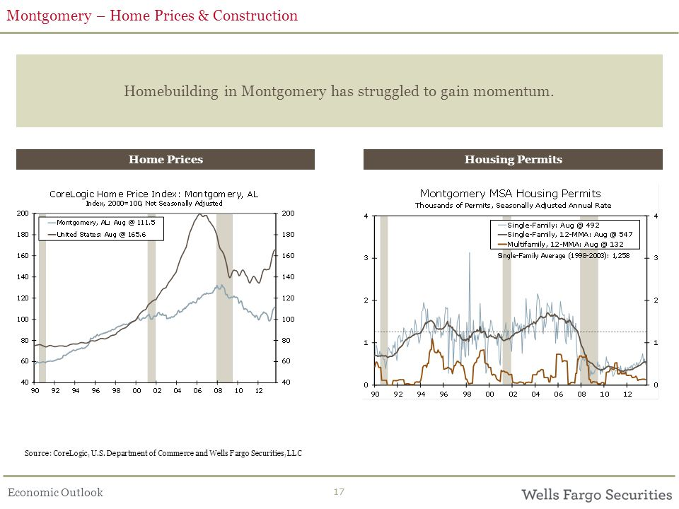 Economic Outlook 17 Montgomery – Home Prices & Construction Homebuilding in Montgomery has struggled to gain momentum.
