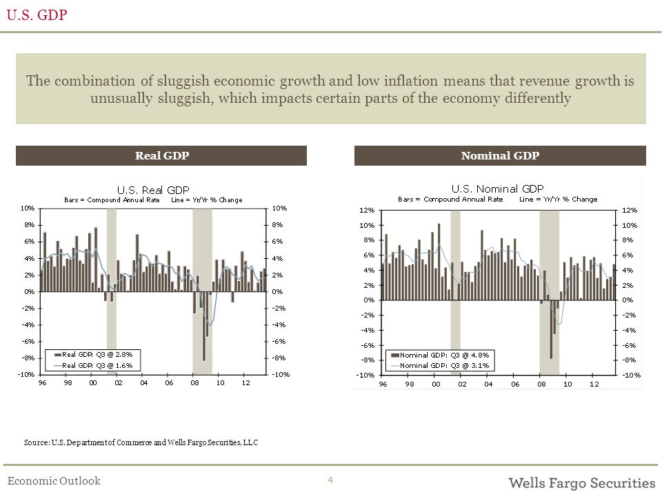 Economic Outlook 44 U.S. GDP The combination of sluggish economic growth and low inflation means that revenue growth is unusually sluggish, which impa