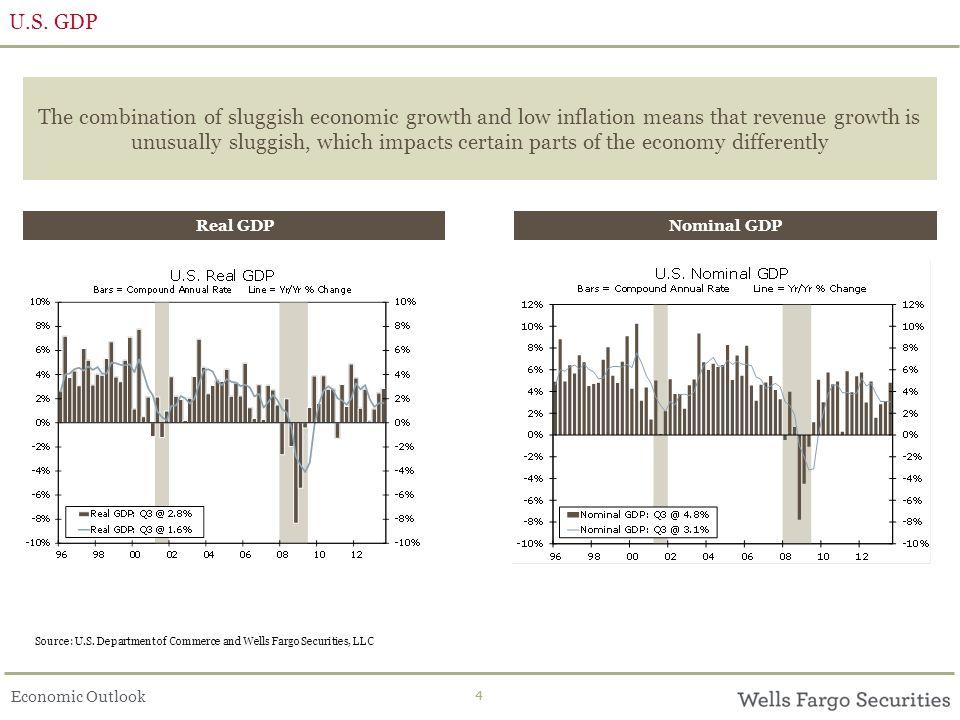 Economic Outlook 44 U.S.