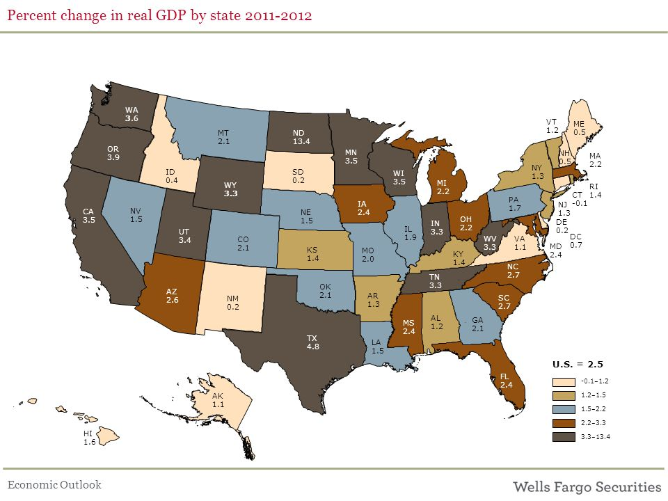Economic Outlook Percent change in real GDP by state 2011-2012 ID 0.4 AR 1.3 AL 1.2 ME 0.5 KS 1.4 SD 0.2 OH 2.2 WI 3.5 AZ 2.6 NH 0.5 MT 2.1 MS 2.4 OK 2.1 NV 1.5 IL 1.9 GA 2.1 FL 2.4 CO 2.1 CA 3.5 NE 1.5 MO 2.0 UT 3.4 NM 0.2 WA 3.6 IA 2.4 MI 2.2 LA 1.5 VA 1.1 TX 4.8 PA 1.7 IN 3.3 NC 2.7 MN 3.5 KY 1.4 VT 1.2 TN 3.3 OR 3.9 NY 1.3 WV 3.3 ND 13.4 SC 2.7 WY 3.3 AK 1.1 CT -0.1 DE 0.2 HI 1.6 MA 2.2 MD 2.4 NJ 1.3 RI 1.4 DC 0.7 U.S.
