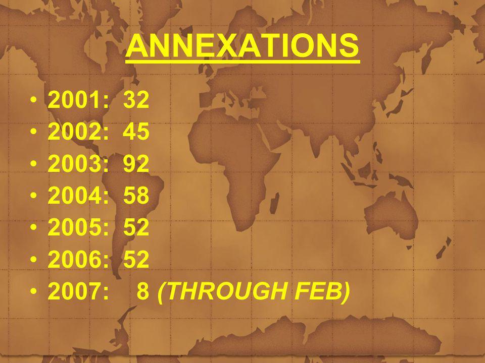 ANNEXATIONS 2001: 32 2002: 45 2003: 92 2004: 58 2005: 52 2006: 52 2007: 8 (THROUGH FEB)
