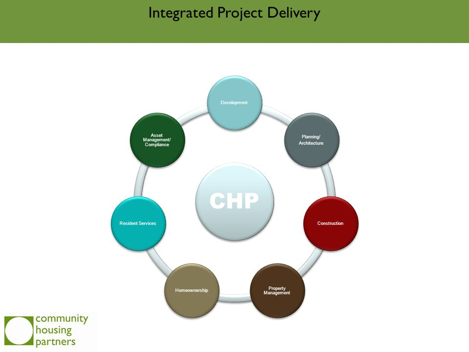 Integrated Project Delivery CHP Development Planning/ Architecture Construction Property Management Homeownership Resident Services Asset Management/ Compliance