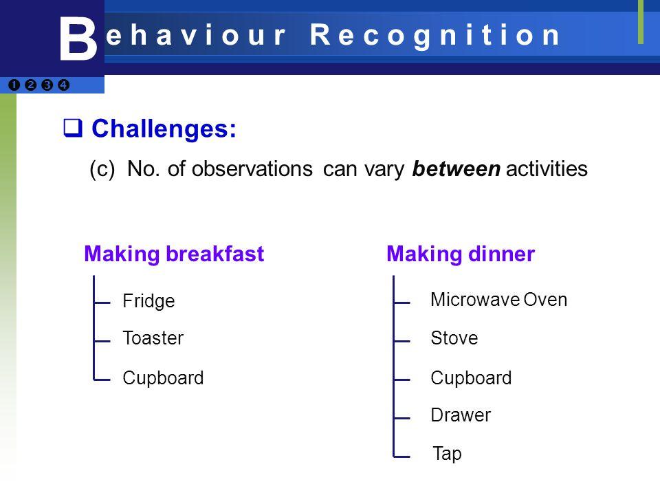 B e h a v i o u r R e c o g n i t i o n Challenges: (c) No. of observations can vary between activities Making breakfastMaking dinner Fridge Toaster C