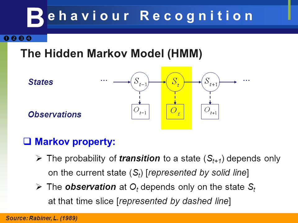 … … States Observations Markov property: The probability of transition to a state (S t+1 ) depends only on the current state (S t ) [represented by solid line] The observation at O t depends only on the state S t at that time slice [represented by dashed line] B e h a v i o u r R e c o g n i t i o n … The Hidden Markov Model (HMM) Source: Rabiner, L.