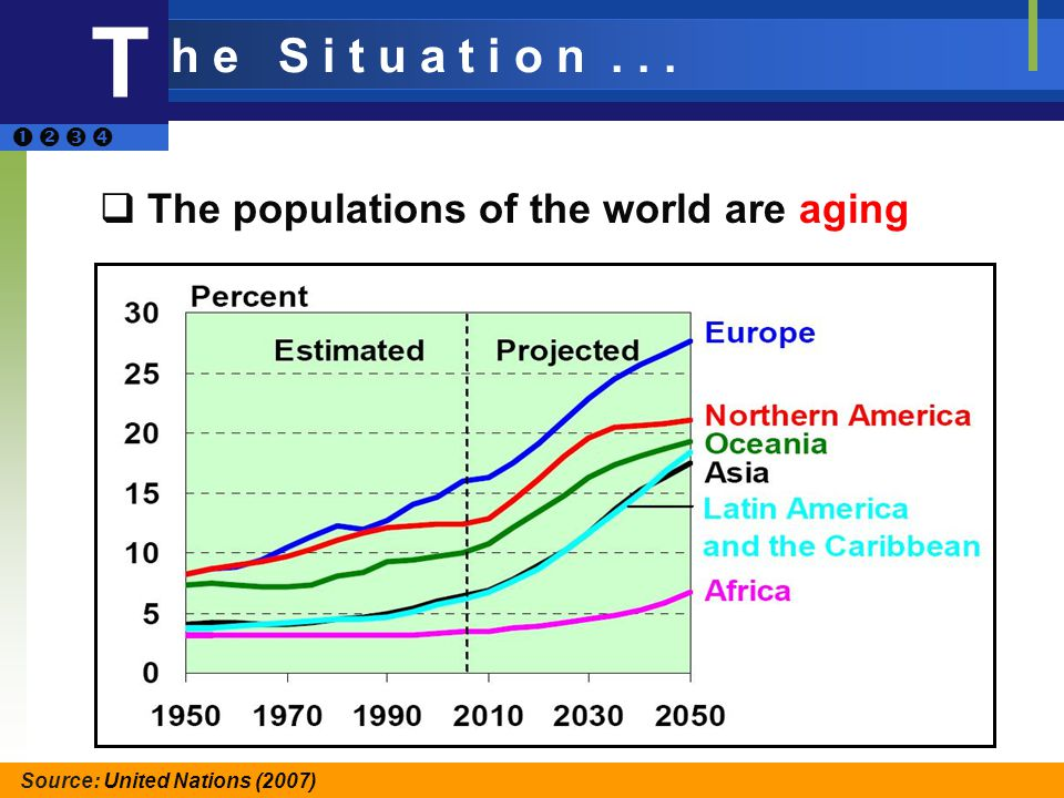 The populations of the world are aging Source: United Nations (2007) T h e S i t u a t i o n...