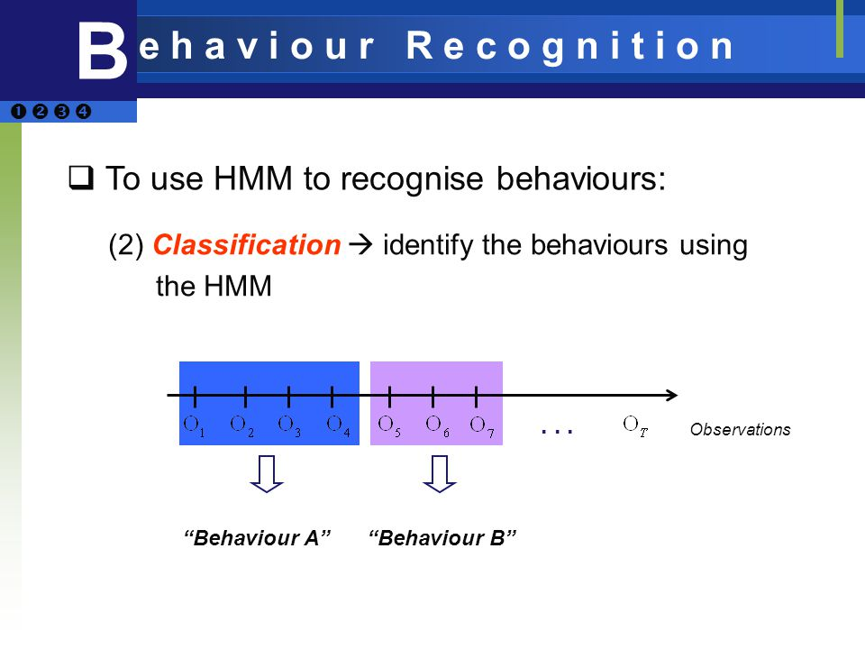 ... (2) Classification identify the behaviours using the HMM Observations To use HMM to recognise behaviours: Behaviour ABehaviour B B e h a v i o u r
