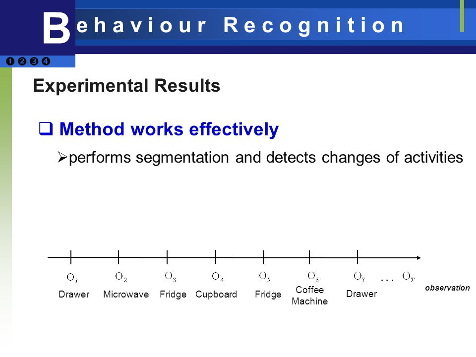 Experimental Results Method works effectively performs segmentation and detects changes of activities B e h a v i o u r R e c o g n i t i o n MicrowaveFridge Coffee Machine Drawer...
