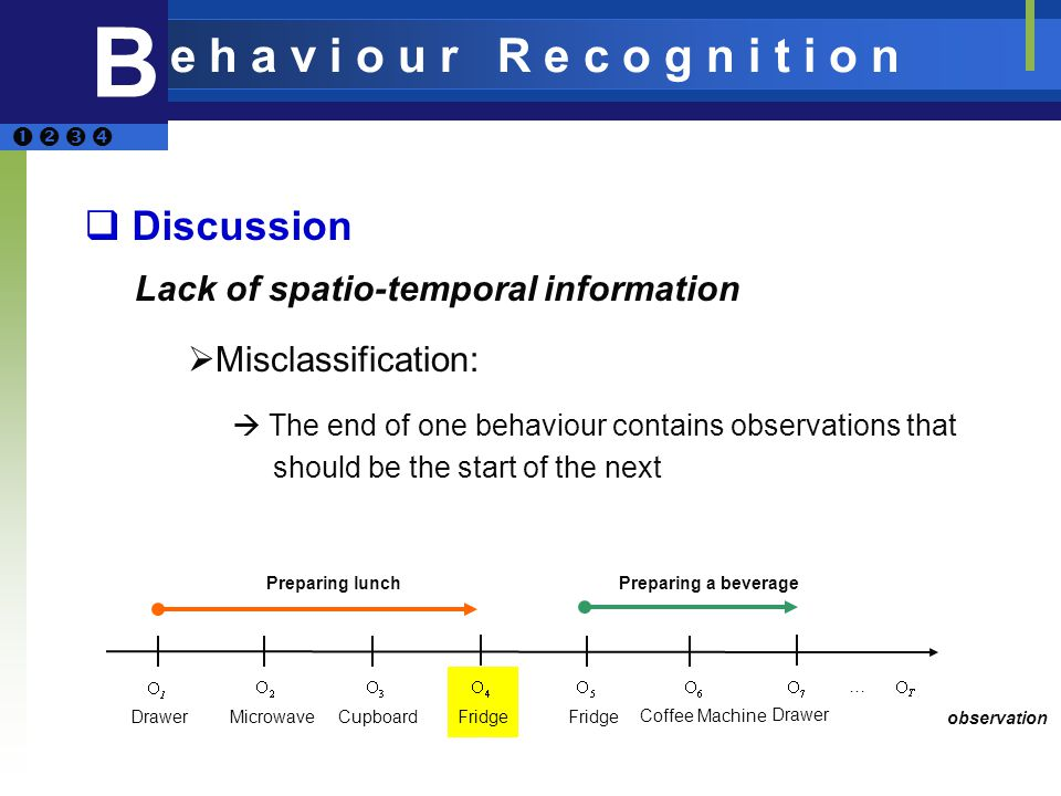 Discussion Lack of spatio-temporal information Misclassification: The end of one behaviour contains observations that should be the start of the next MicrowaveCupboardFridge Coffee Machine Drawer … observation Preparing lunch Preparing a beverage B e h a v i o u r R e c o g n i t i o n