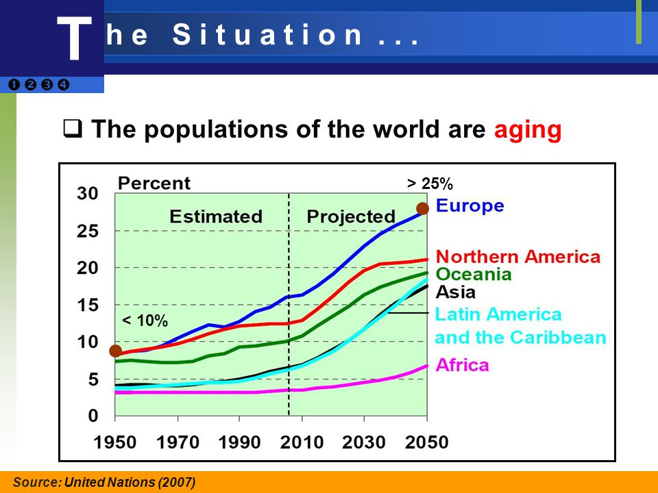 The populations of the world are aging Source: United Nations (2007) T < 10% > 25% h e S i t u a t i o n...