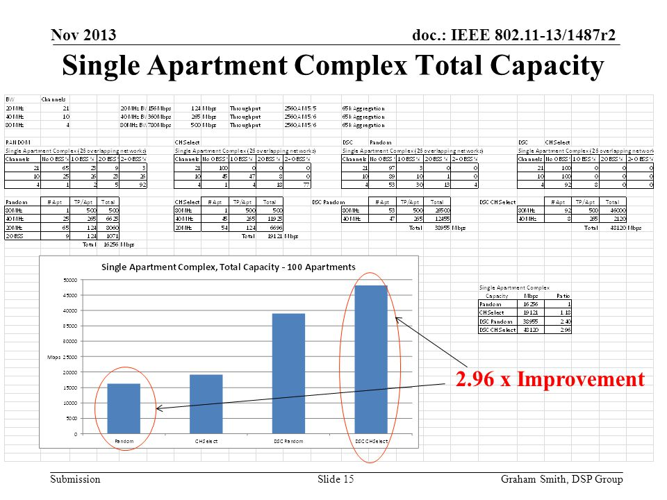 doc.: IEEE 802.11-13/1487r2 Submission Single Apartment Complex Total Capacity Nov 2013 Graham Smith, DSP GroupSlide 15 2.96 x Improvement