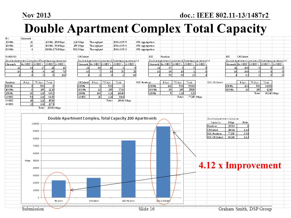 doc.: IEEE 802.11-13/1487r2 Submission Double Apartment Complex Total Capacity Nov 2013 Graham Smith, DSP GroupSlide 16 4.12 x Improvement