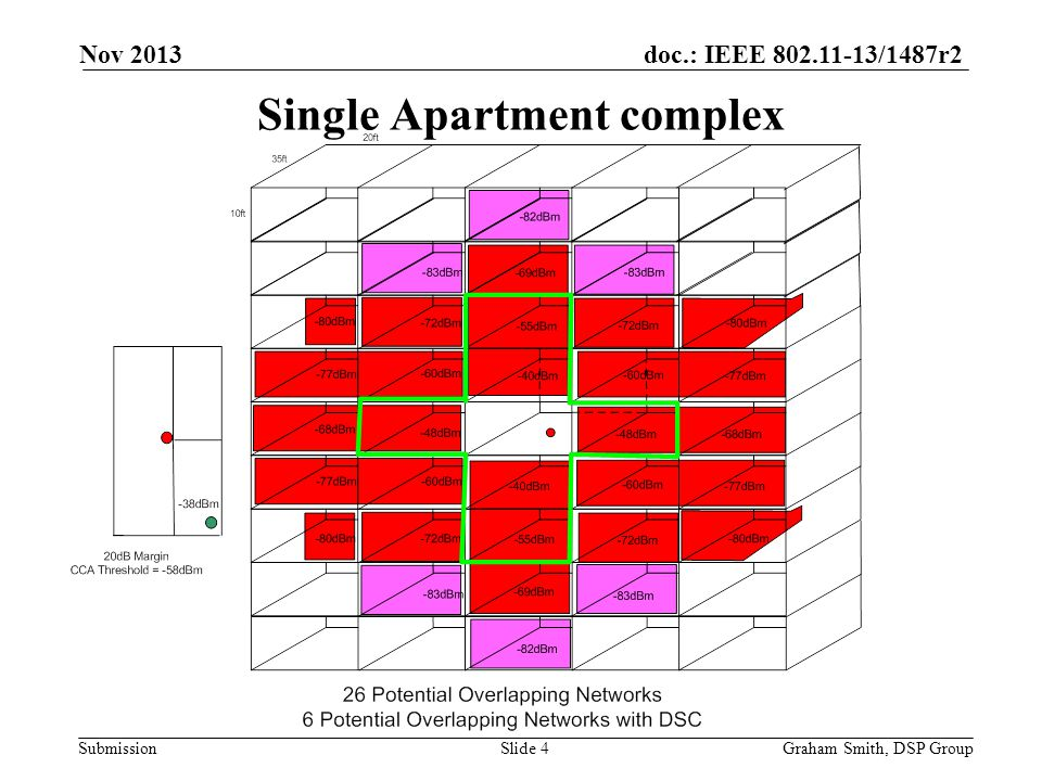 doc.: IEEE 802.11-13/1487r2 Submission Single Apartment complex Nov 2013 Graham Smith, DSP GroupSlide 4