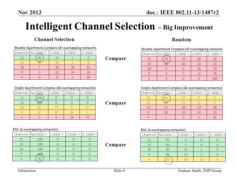 doc.: IEEE 802.11-13/1487r2 Submission Intelligent Channel Selection – Big Improvement Nov 2013 Graham Smith, DSP GroupSlide 9 Compare Random Channel Selection