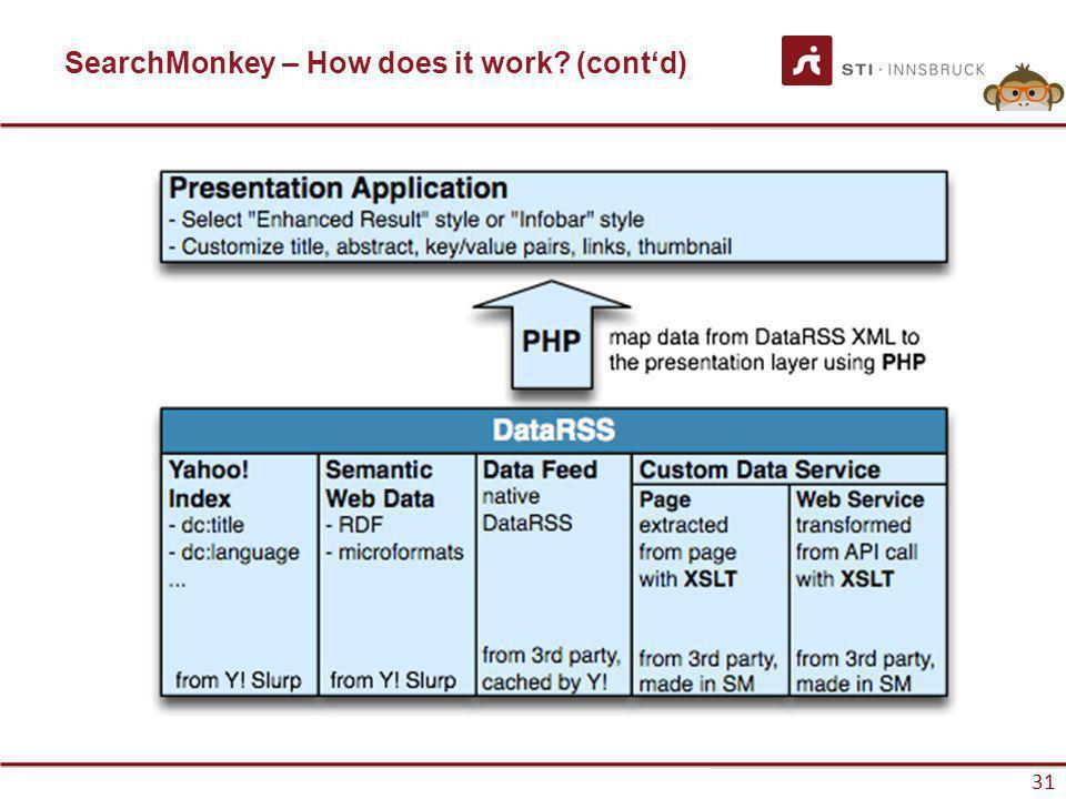 www.sti-innsbruck.at 31 SearchMonkey – How does it work (contd) 31