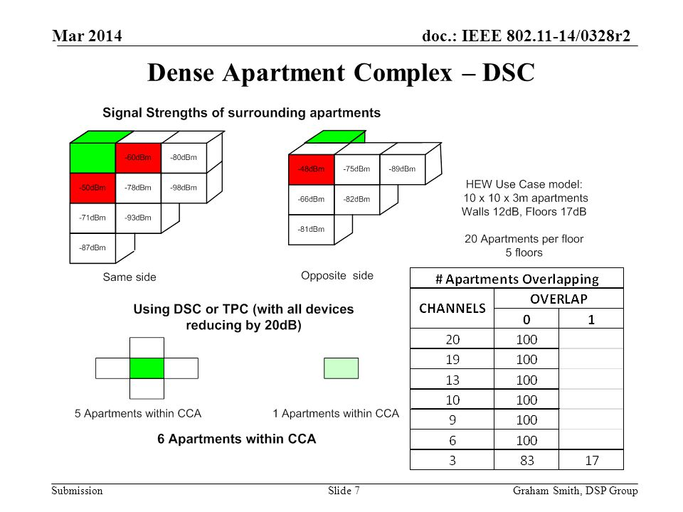 doc.: IEEE 802.11-14/0328r2 Submission Apartment Sharing Graham Smith, DSP GroupSlide 8 Mar 2014
