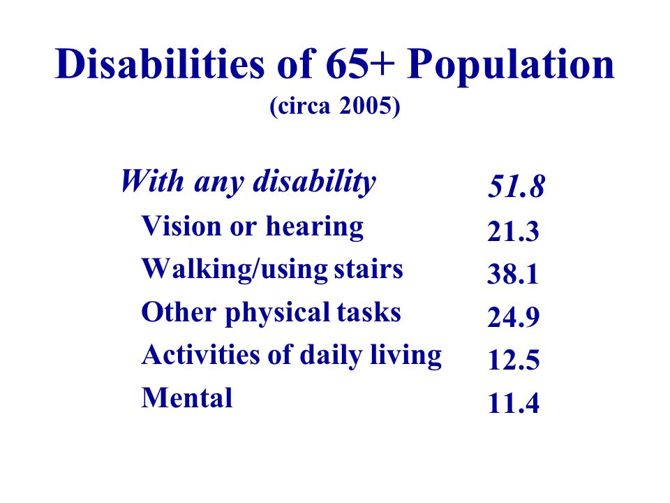 Disabilities of 65+ Population (circa 2005) With any disability Vision or hearing Walking/using stairs Other physical tasks Activities of daily living Mental 51.8 21.3 38.1 24.9 12.5 11.4