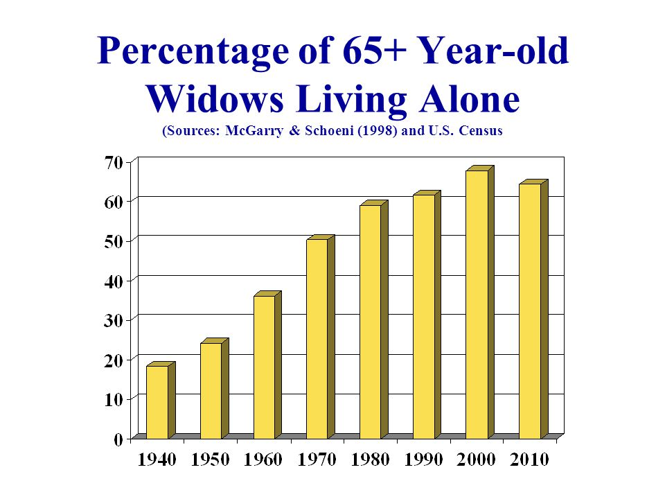Percentage of 65+ Year-old Widows Living Alone (Sources: McGarry & Schoeni (1998) and U.S. Census