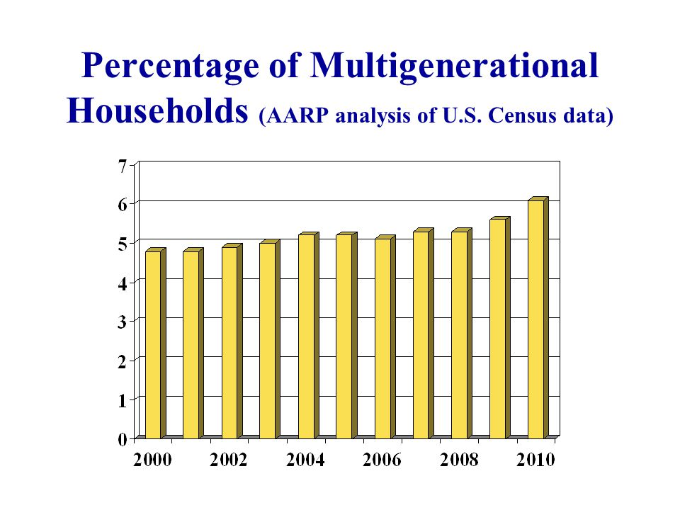 Percentage of Multigenerational Households (AARP analysis of U.S. Census data)
