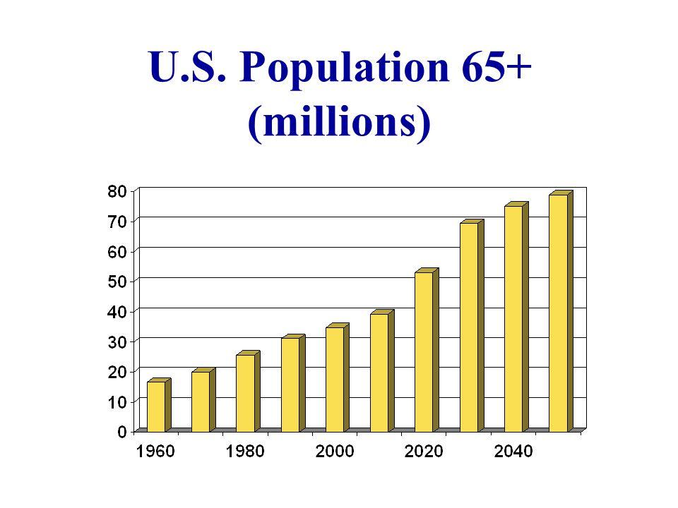 U.S. Population 65+ (millions)