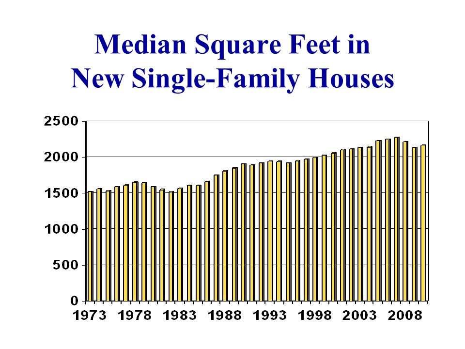 Median Square Feet in New Single-Family Houses