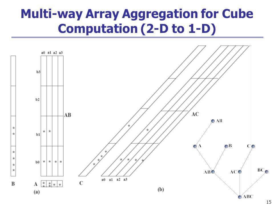 15 Multi-way Array Aggregation for Cube Computation (2-D to 1-D)