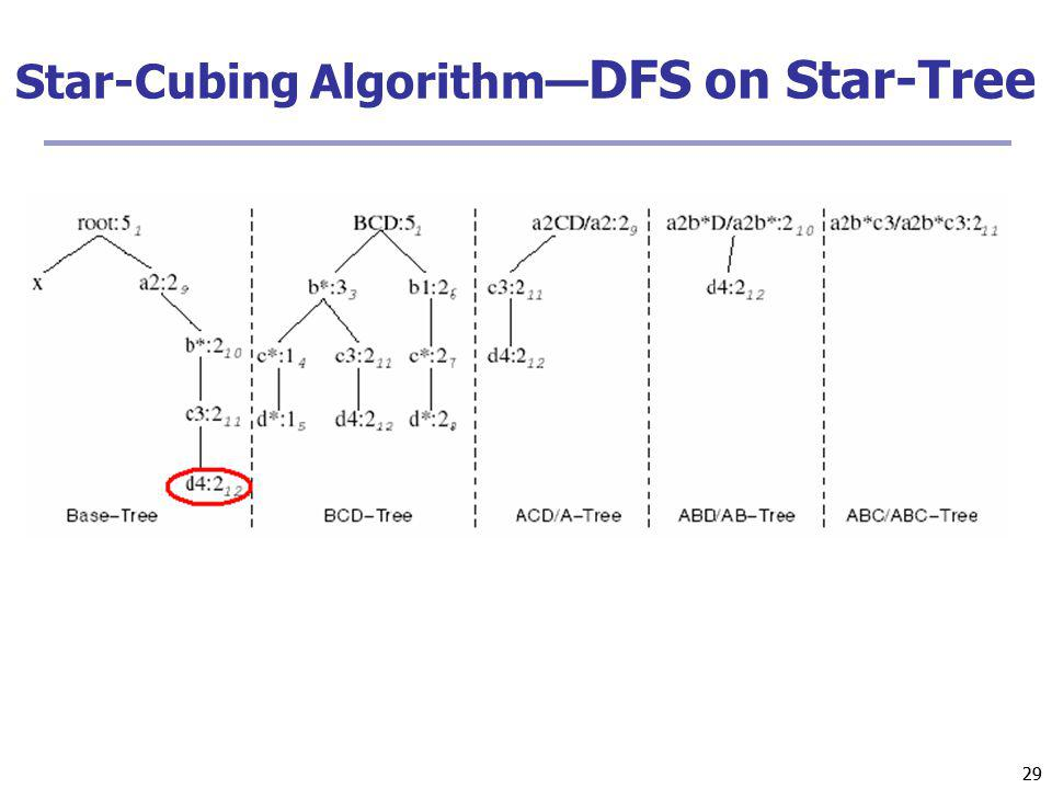 29 Star-Cubing Algorithm DFS on Star-Tree