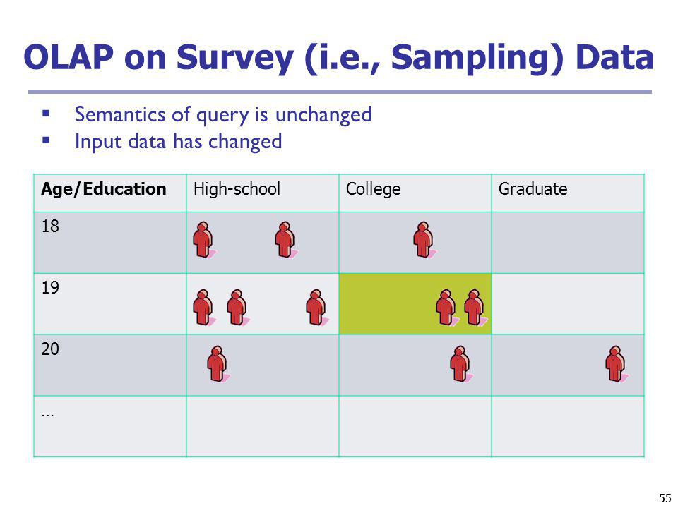 55 OLAP on Survey (i.e., Sampling) Data Age/EducationHigh-schoolCollegeGraduate 18 19 20 … Semantics of query is unchanged Input data has changed