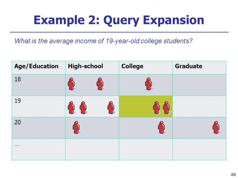 60 Example 2: Query Expansion Age/EducationHigh-schoolCollegeGraduate 18 19 20 … What is the average income of 19-year-old college students
