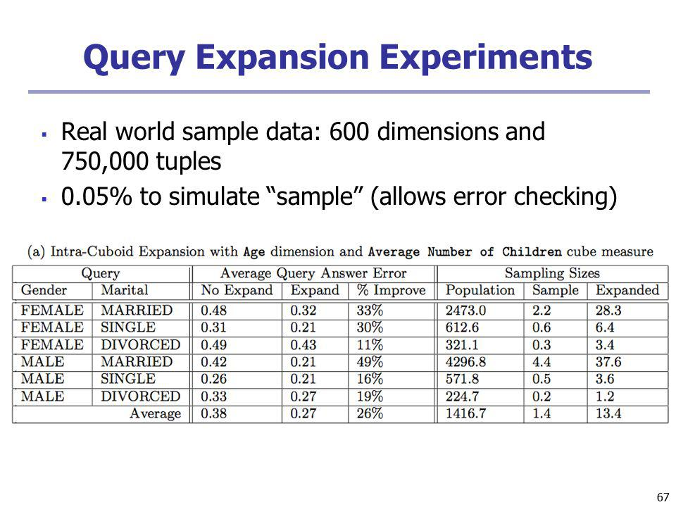 67 Query Expansion Experiments Real world sample data: 600 dimensions and 750,000 tuples 0.05% to simulate sample (allows error checking)