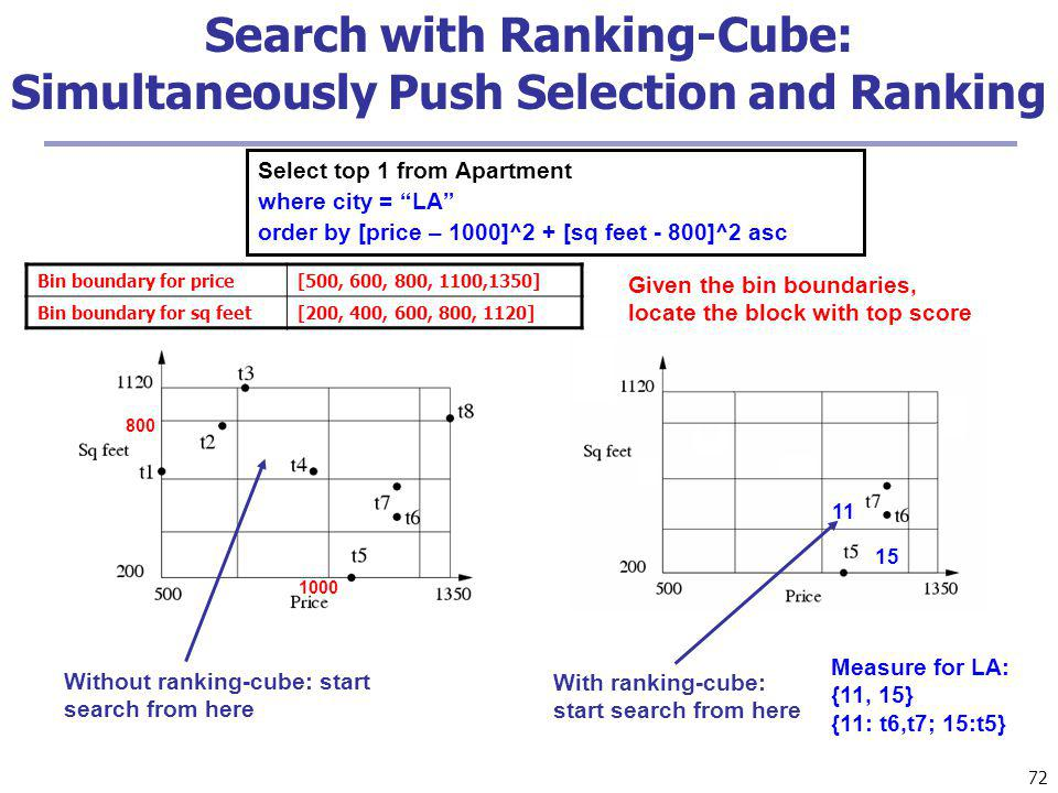 72 Search with Ranking-Cube: Simultaneously Push Selection and Ranking Select top 1 from Apartment where city = LA order by [price – 1000]^2 + [sq feet - 800]^2 asc 800 1000 Without ranking-cube: start search from here With ranking-cube: start search from here Measure for LA: {11, 15} {11: t6,t7; 15:t5} 11 15 Given the bin boundaries, locate the block with top score Bin boundary for price[500, 600, 800, 1100,1350] Bin boundary for sq feet[200, 400, 600, 800, 1120]