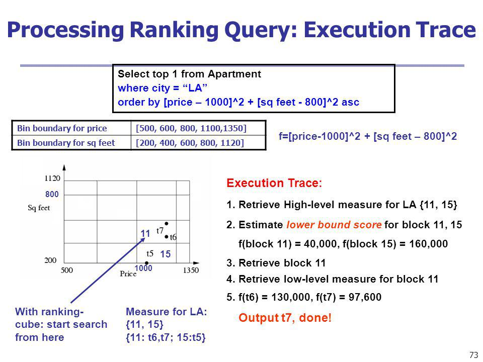 73 Processing Ranking Query: Execution Trace Select top 1 from Apartment where city = LA order by [price – 1000]^2 + [sq feet - 800]^2 asc 800 1000 With ranking- cube: start search from here Measure for LA: {11, 15} {11: t6,t7; 15:t5} 11 15 f=[price-1000]^2 + [sq feet – 800]^2 Bin boundary for price[500, 600, 800, 1100,1350] Bin boundary for sq feet[200, 400, 600, 800, 1120] Execution Trace: 1.