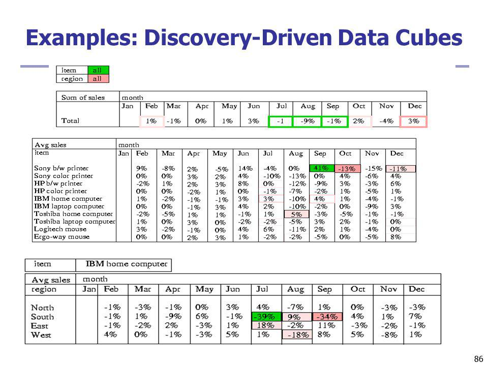 86 Examples: Discovery-Driven Data Cubes