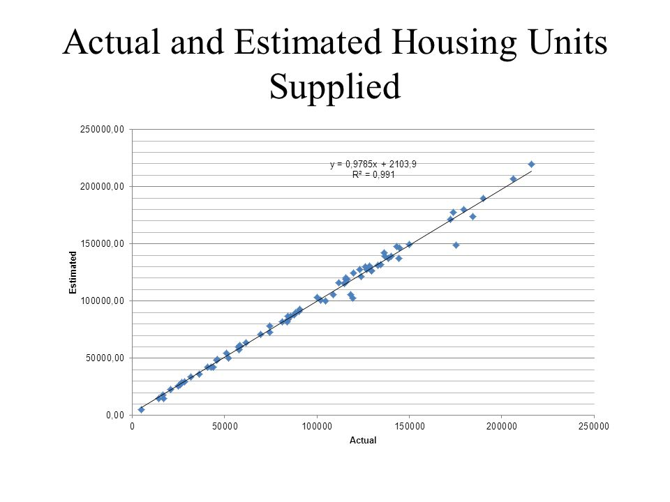 Actual and Estimated Housing Units Supplied