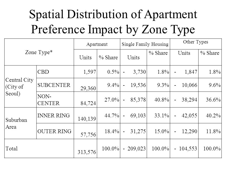 Spatial Distribution of Apartment Preference Impact by Zone Type Zone Type* ApartmentSingle Family Housing Other Types Units% ShareUnits % ShareUnits% Share Central City (City of Seoul) CBD1,5970.5%- 3,7301.8%- 1,8471.8% SUBCENTER 29,360 9.4%- 19,5369.3%- 10,0669.6% NON- CENTER 84,724 27.0%- 85,37840.8%- 38,29436.6% Suburban Area INNER RING 140,139 44.7%- 69,10333.1%- 42,05540.2% OUTER RING 57,756 18.4%- 31,27515.0%- 12,29011.8% Total 313,576 100.0%- 209,023100.0%- 104,553100.0%
