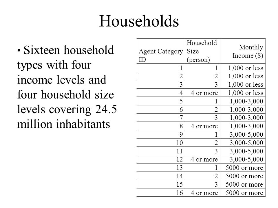 Households Agent Category ID Household Size (person) Monthly Income ($) 11 1,000 or less 22 33 44 or more 1,000 or less 51 1,000-3,000 62 73 84 or more 1,000-3,000 91 3,000-5,000 102 3,000-5,000 113 3,000-5,000 124 or more 3,000-5,000 131 5000 or more 142 5000 or more 153 5000 or more 164 or more 5000 or more Sixteen household types with four income levels and four household size levels covering 24.5 million inhabitants