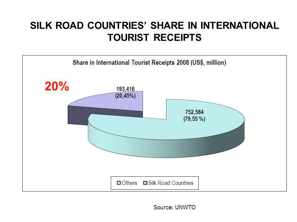 SILK ROAD COUNTRIES SHARE IN INTERNATIONAL TOURIST RECEIPTS Source: UNWTO 20%