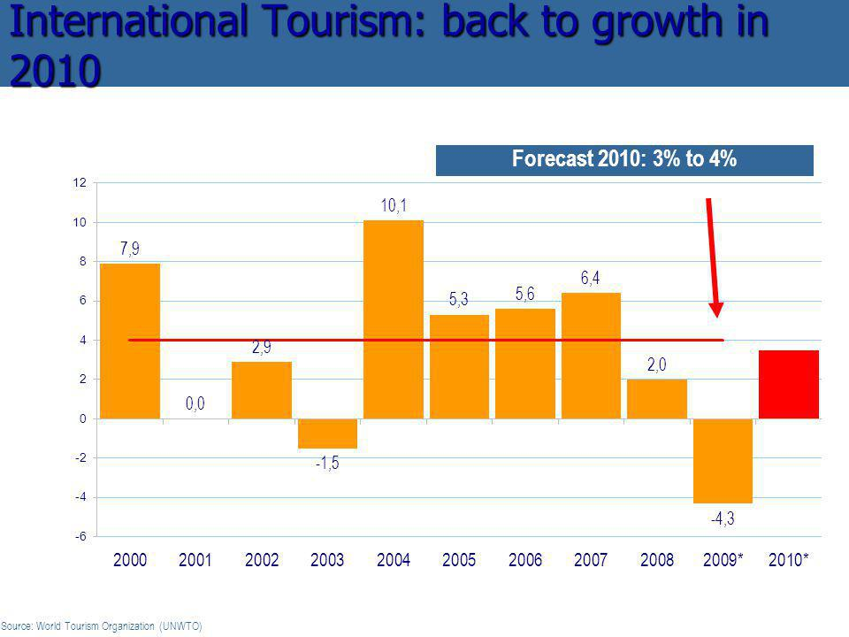 Forecast 2010: 3% to 4% International Tourism: back to growth in 2010 change (%) Source: World Tourism Organization (UNWTO)