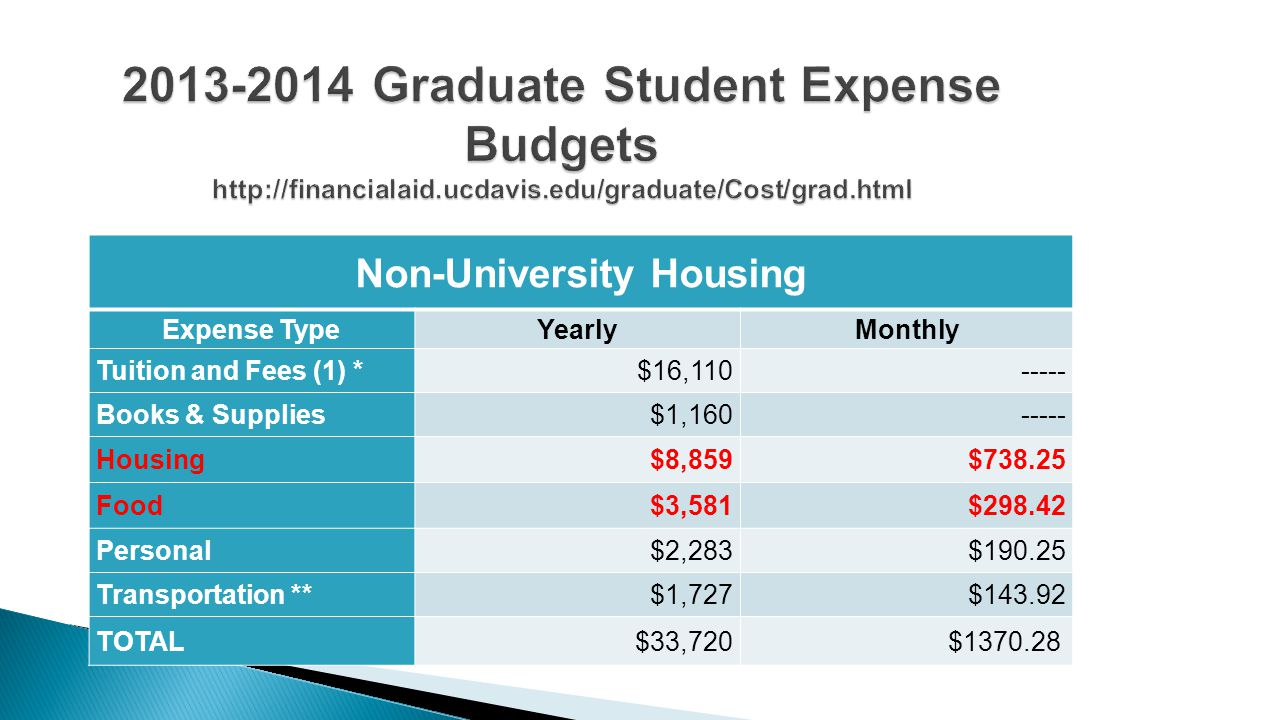 Non-University Housing Expense TypeYearlyMonthly Tuition and Fees (1) *$16,110----- Books & Supplies$1,160----- Housing$8,859$738.25 Food$3,581$298.42