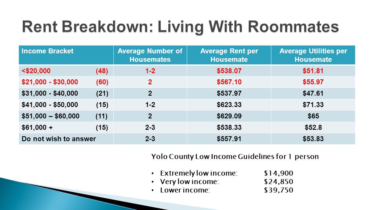 Income BracketAverage Number of Housemates Average Rent per Housemate Average Utilities per Housemate <$20,000 (48)1-2$538.07$51.81 $21,000 - $30,000
