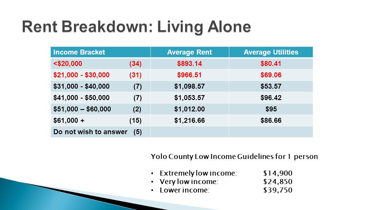 Income BracketAverage RentAverage Utilities <$20,000 (34)$893.14$80.41 $21,000 - $30,000 (31)$966.51$69.06 $31,000 - $40,000 (7)$1,098.57$53.57 $41,00
